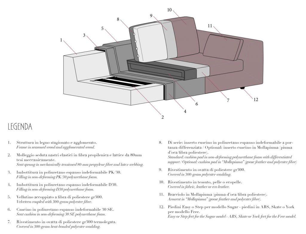 FEELING detalii structura canapea coltar cu insula iak.ro vanzari online